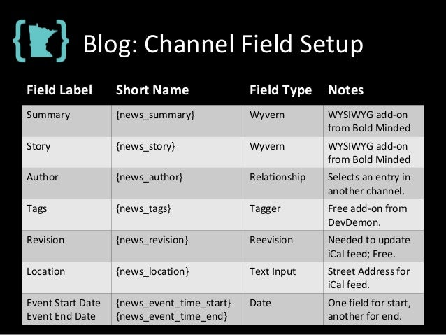 Blog: Channel Field Setup Field Label Short Name Field Type Notes Summary {news_summary} Wyvern WYSIWYG add-on from Bold M...