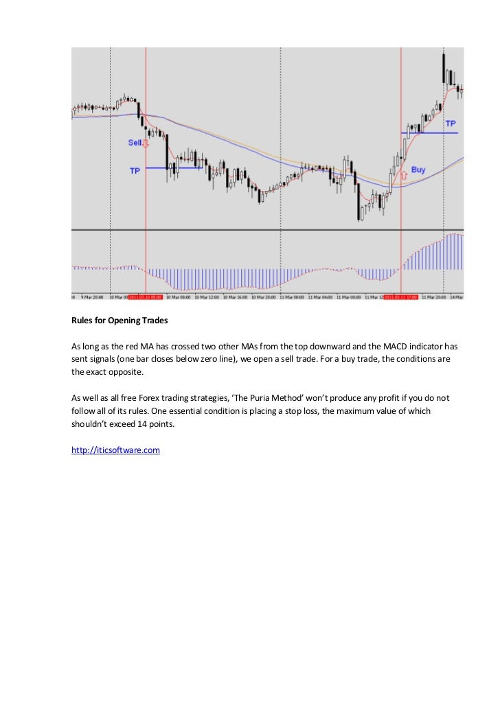 Forex technique simple
