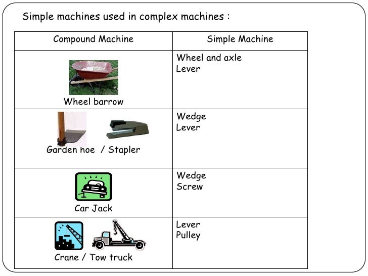 Printables Compound Machines Worksheet simple and complex machines 17 used in complex
