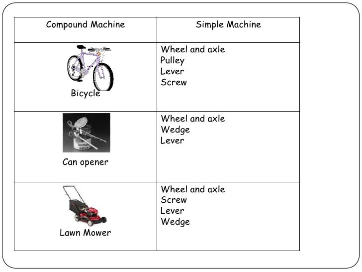 which of the following is a compound machine