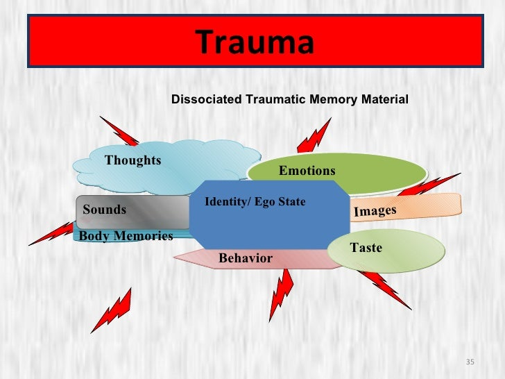 trauma behavior images thoughts body