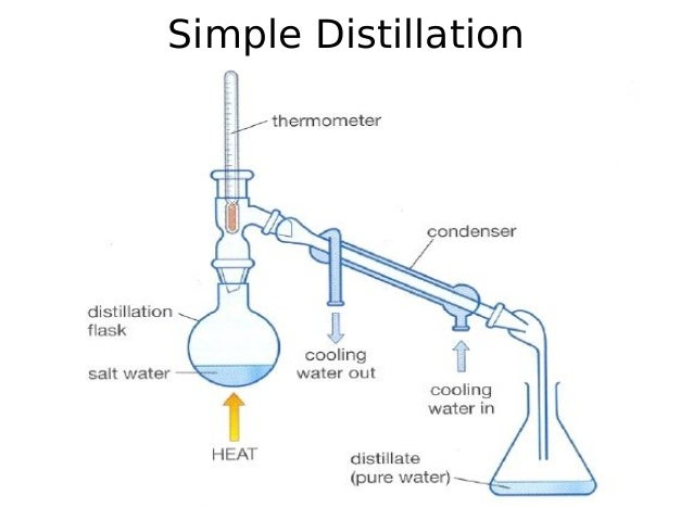 Simple And Fractional Distillation