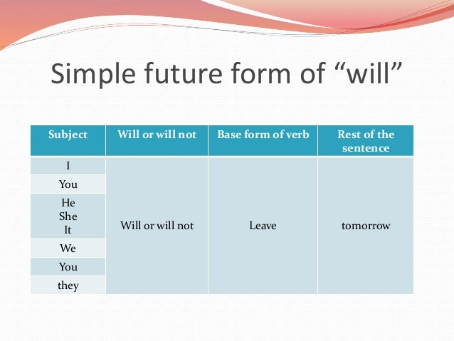 The Simple Future will – Simple Will Form
