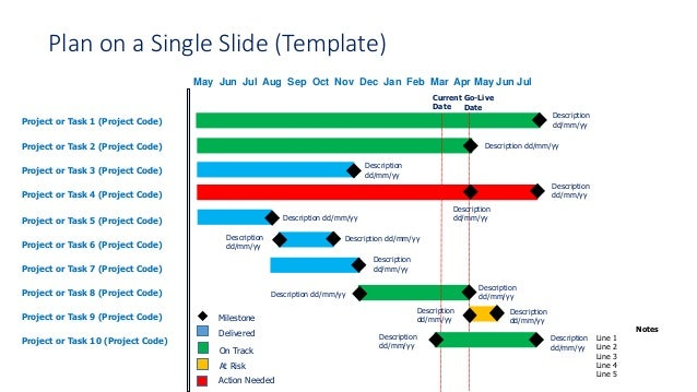Programme Or Project Plan On A Single Slide With Rag Status