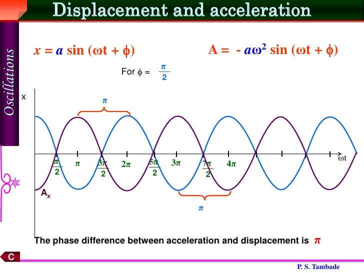 simple harmonic motion relationship between acceleration and displacement