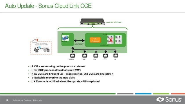 Simple hybrid voice deployments with Sonus