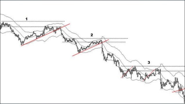 Simple keltner channel trading strategy