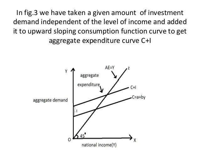 how to find consumption from 45 degree diagram