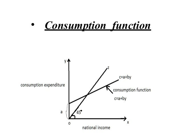 the simple keynesian theory of income determination New theory of income determination a theory based on the concept of: • the 'consumption function' perhaps, the easiest way to look at keynesian theory is to see the arguments he gave for classical theory being wrong.