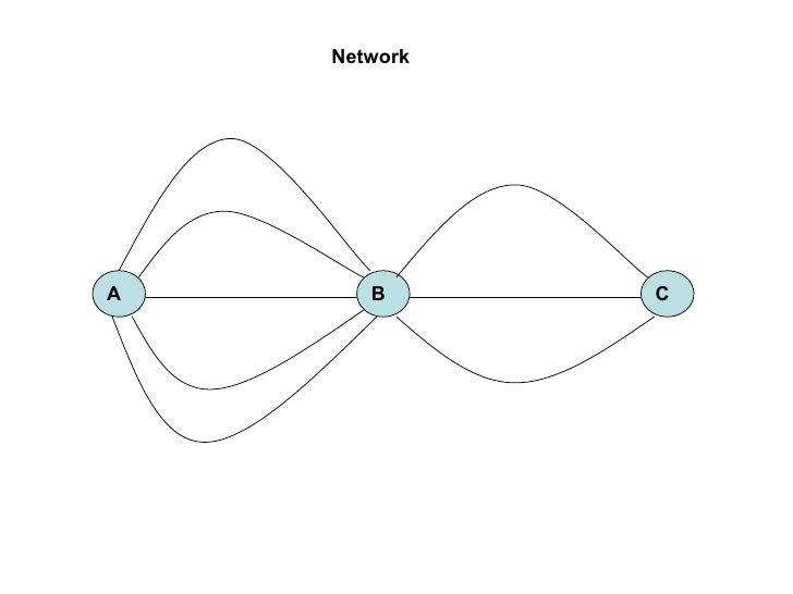 NetworkA      B      C