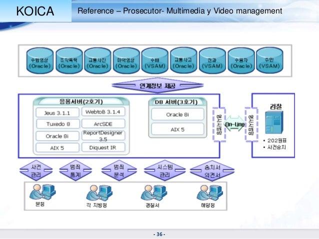 """development of an online crime management system ocms Computer training institute vijayawada microsoft certified  development of authorization mechanisms  the """"online complaint management system"""" (ocms)."""