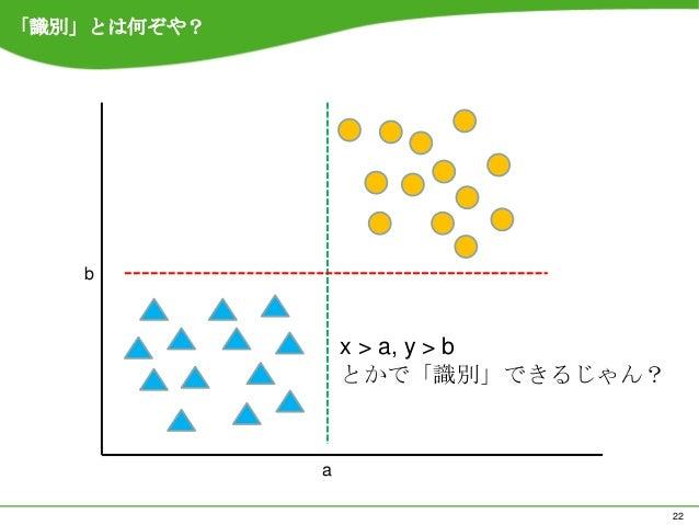 「識別」とは何ぞや?   b                 x > a, y > b                 とかで「識別」できるじゃん?             a                                  22