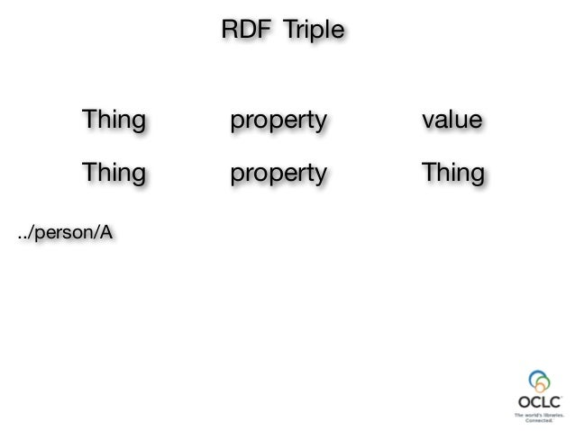 property RDF Triple Thing value Thing property Thing ../person/B../person/A hasParent