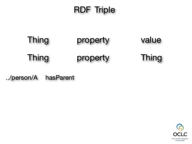 property RDF Triple Thing value Thing property Thing ../person/B ../person/B ../person/A hasParent