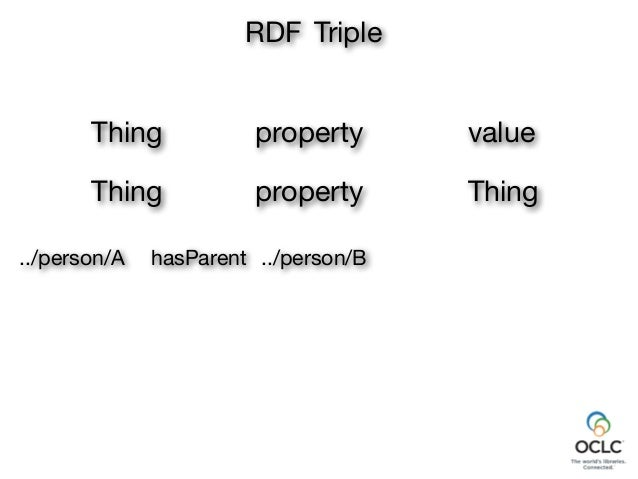 property RDF Triple Thing value Thing property Thing ../person/B name../person/B ../person/A hasParent