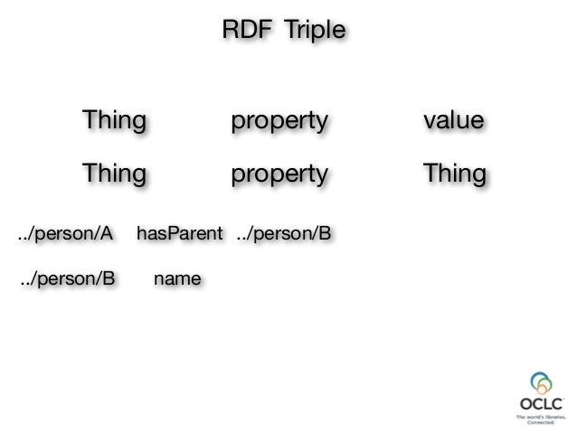 """property """"Eric"""" RDF Triple Thing value Thing property Thing ../person/B name../person/B ../person/A hasParent"""