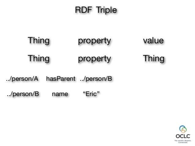 """property """"Eric"""" RDF Triple Thing value Thing property Thing name../person/B../person/A hasParent Merging"""