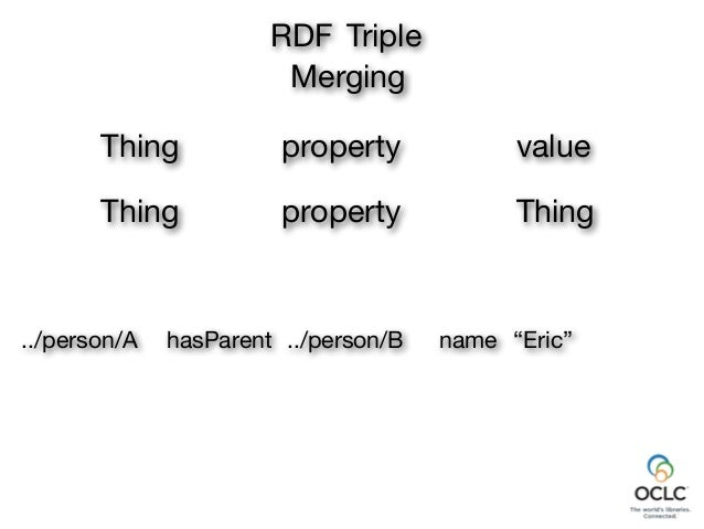 RDF Triple Merging The same identifier in a different place still identifies the same thing