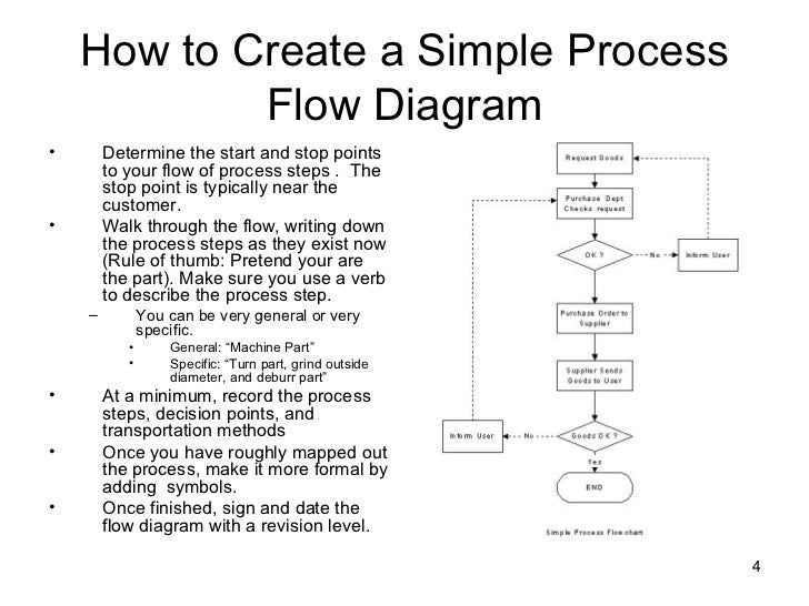 business process modelling tutorial pdf