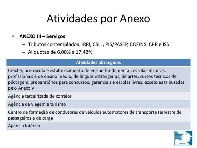 Atividades por Anexo  • ANEXO III – Serviços  – Tributos contemplados: IRPJ, CSLL, PIS/PASEP, COFINS, CPP e ISS  – Alíquot...