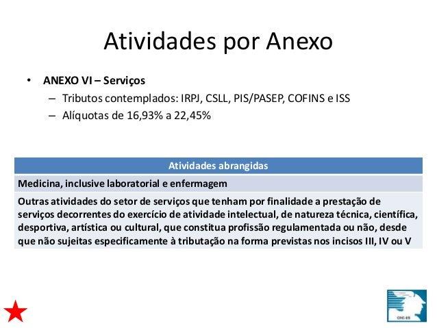Atividades por Anexo  • ANEXO VI – Serviços  – Tributos contemplados: IRPJ, CSLL, PIS/PASEP, COFINS e ISS  – Alíquotas de ...