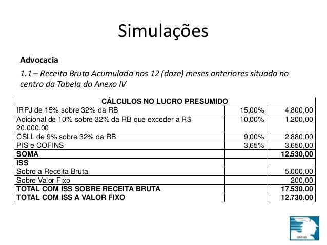 Simulações  Advocacia  1.1 – Receita Bruta Acumulada nos 12 (doze) meses anteriores situada no  centro da Tabela do Anexo ...