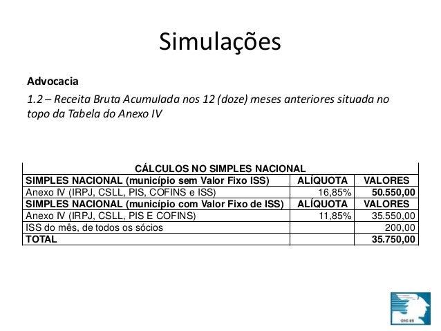 Simulações  Advocacia  1.2 – Receita Bruta Acumulada nos 12 (doze) meses anteriores situada no  topo da Tabela do Anexo IV...