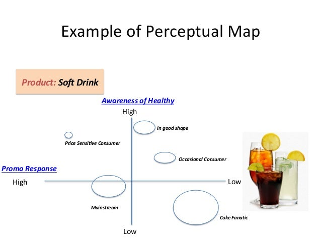 perceptual map for soft drinks Perceptual mapping of beverages - download as pdf file (pdf), text file (txt) perceptual map of different varieties of a study on consumers' preferences towards soft drink products indian furnishing industry swot the servant.