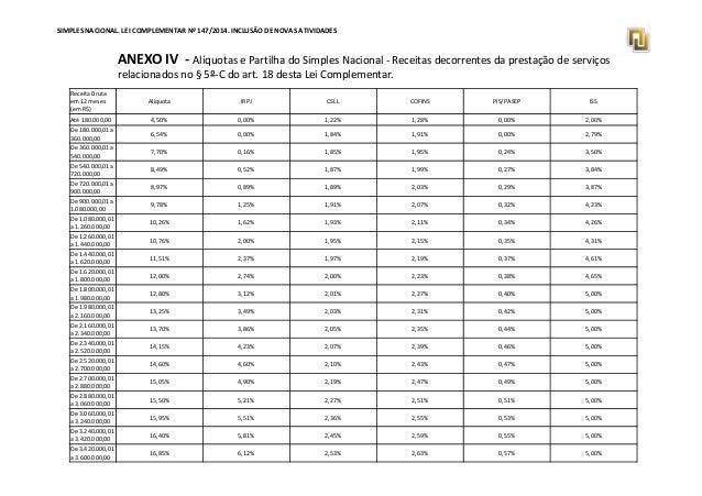 SIMPLES NACIONAL. LEI COMPLEMENTAR Nº 147/2014. INCLUSÃO DE NOVAS ATIVIDADES  ANEXO IV - Alíquotas e Partilha do Simples N...