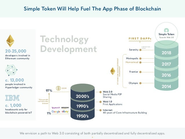 Simple Token Will Help Fuel The App Phase of Blockchain 20-25,000 developers involved in Ethereum community c. 13,000 peop...