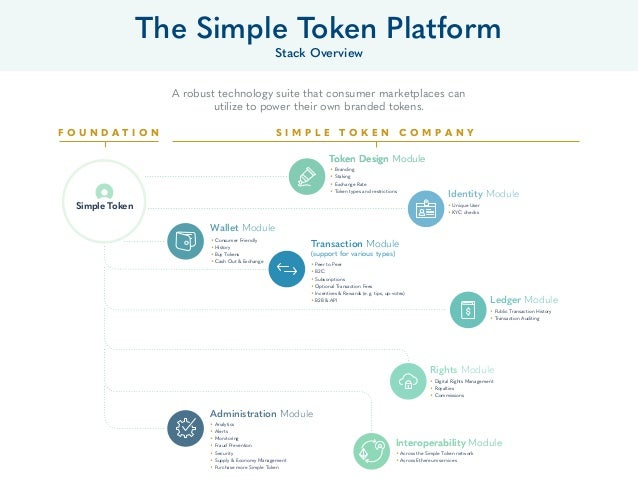 A robust technology suite that consumer marketplaces can utilize to power their own branded tokens. The Simple Token Platf...