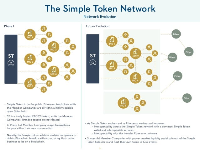 18 • Simple Token is on the public Ethereum blockchain while the Member Companies are all within a highly scalable open Si...