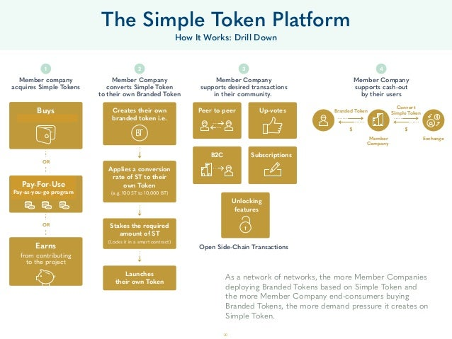 The Simple Token Platform How It Works: Drill Down Member company acquires Simple Tokens Buys (cash up front) Rents (pays ...