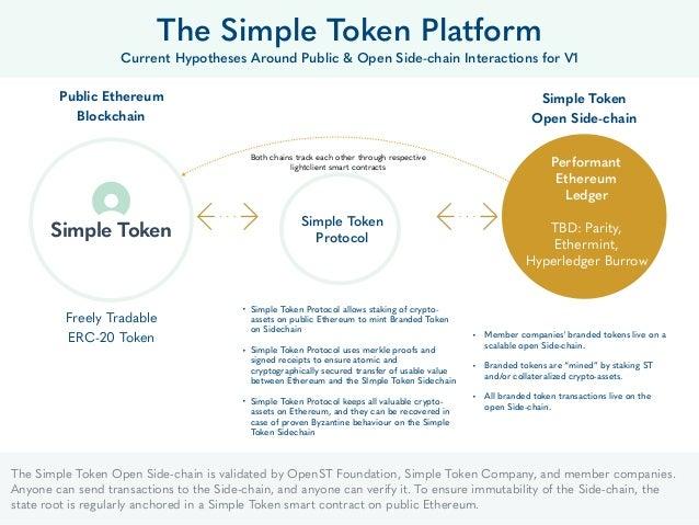 22 Public Ethereum Blockchain The Simple Token Platform Current Hypotheses Around Public & Open Side-chain Interactions fo...