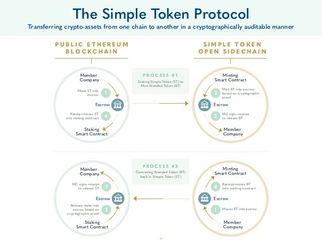 23 The Simple Token Protocol Transferring crypto-assets from one chain to another in a cryptographically auditable manner ...