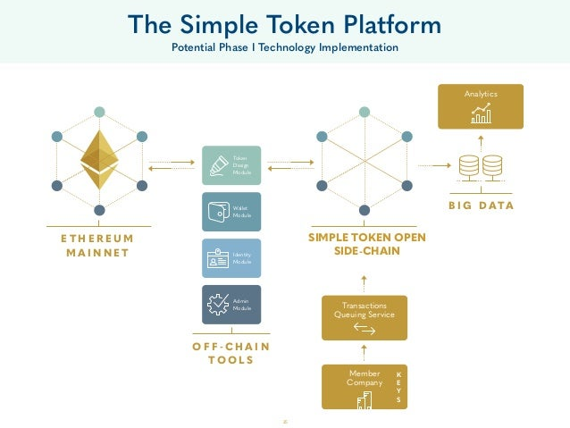 25 The Simple Token Platform Potential Phase I Technology Implementation E T H E R E U M M A I N N E T O F F - C H A I N T...