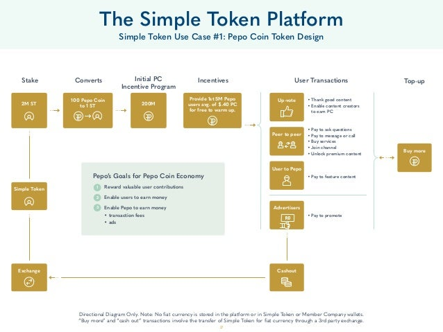 27 The Simple Token Platform Simple Token Use Case #1: Pepo Coin Token Design Assumes a grant of 12M ST at $.25/ST price, ...