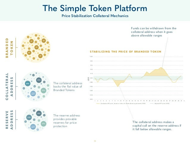 36 The Simple Token Platform Price Stabilization Collateral Mechanics The collateral address backs the flat value of Brande...