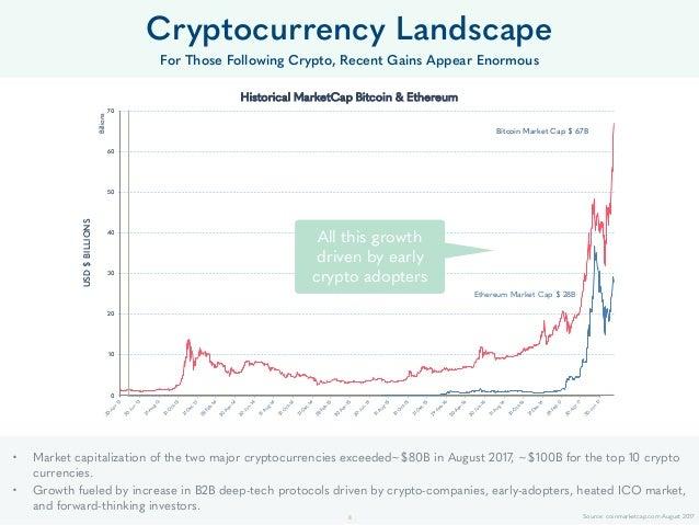 Ethereum Market Cap $ 28B Bitcoin Market Cap $ 67B 0 10 20 30 40 50 60 70 USD$BILLIONS Billions Historical MarketCap Bitco...