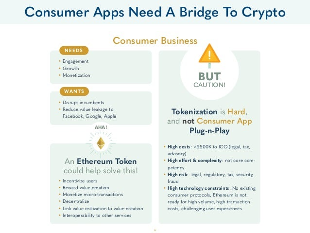 Consumer Business An Ethereum Token could help solve this! • Disrupt incumbents • Reduce value leakage to Facebook, Google...
