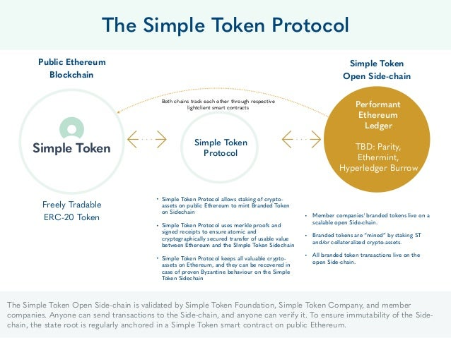 21 Public Ethereum Blockchain The Simple Token Protocol Simple Token Protocol • Member companies' branded tokens live on a...