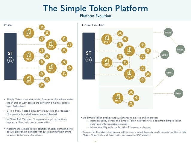 26 • Simple Token is on the public Ethereum blockchain while the Member Companies are all within a highly scalable open Si...