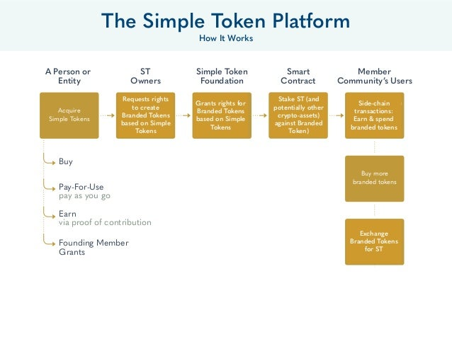The Simple Token Platform How It Works A Person or Entity Acquire Simple Tokens Buy Pay-For-Use pay as you go Earn via pro...