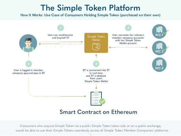 The Simple Token Platform How It Works: Use Case of Consumers Holding Simple Token (purchased on their own) Simple Token W...