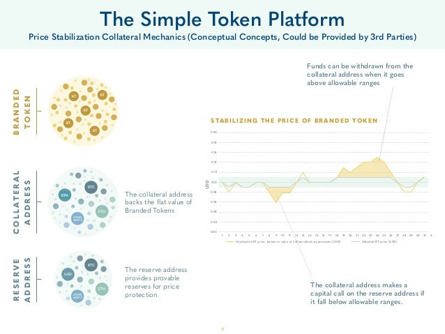 37 The Simple Token Platform Price Stabilization Collateral Mechanics (Conceptual Concepts, Could be Provided by 3rd Parti...