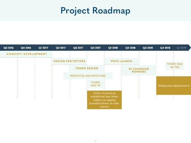 53 Project Roadmap TOKEN SALE #1 PROTOCOL ARCHITECTURE TOKEN SALE #2 TBD Widespread deployments Utility of protocol establ...