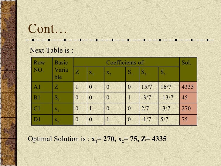 Cont… Next Table is : Optimal Solution is :  x 1 = 270, x 2 = 75, Z= 4335 75 5/7 -1/7 0 1 0 0 x 2 D1 270 -3/7 2/7 0 0 1 0 ...