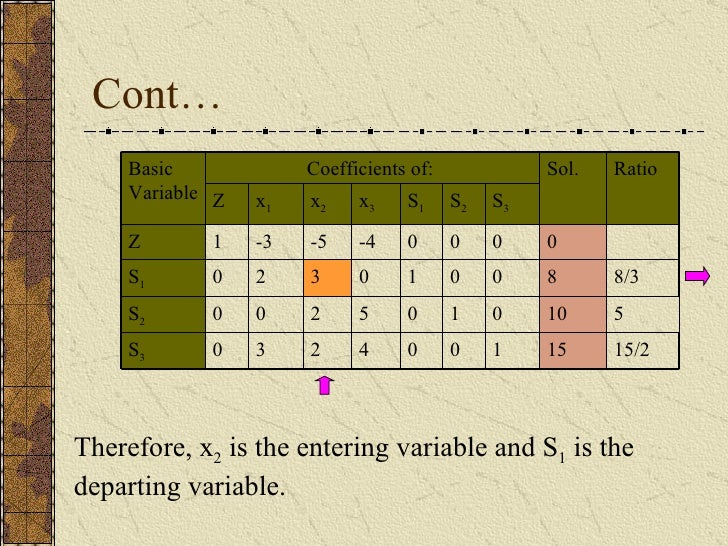 Cont… Therefore, x 2  is the entering variable and S 1  is the departing variable. 4 5 0 -4 x 3 15/2 5 8/3 Ratio 15 1 0 0 ...