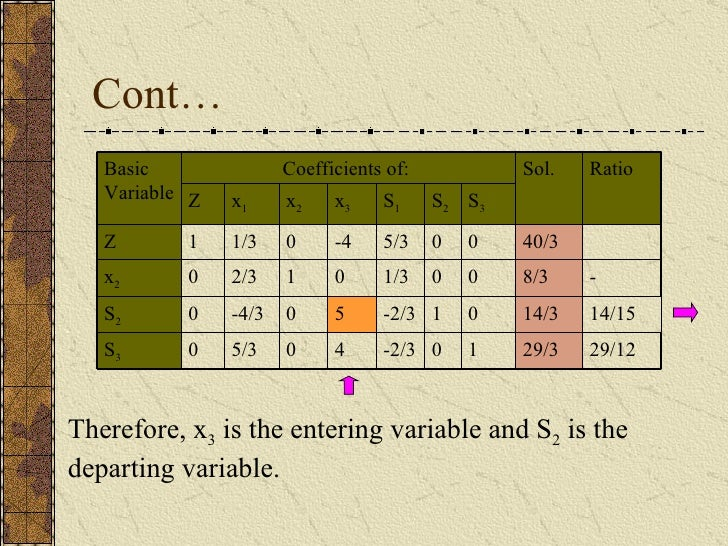 Cont… Therefore, x 3  is the entering variable and S 2  is the departing variable. 4 5 0 -4 x 3 29/12 14/15 - Ratio 29/3 1...
