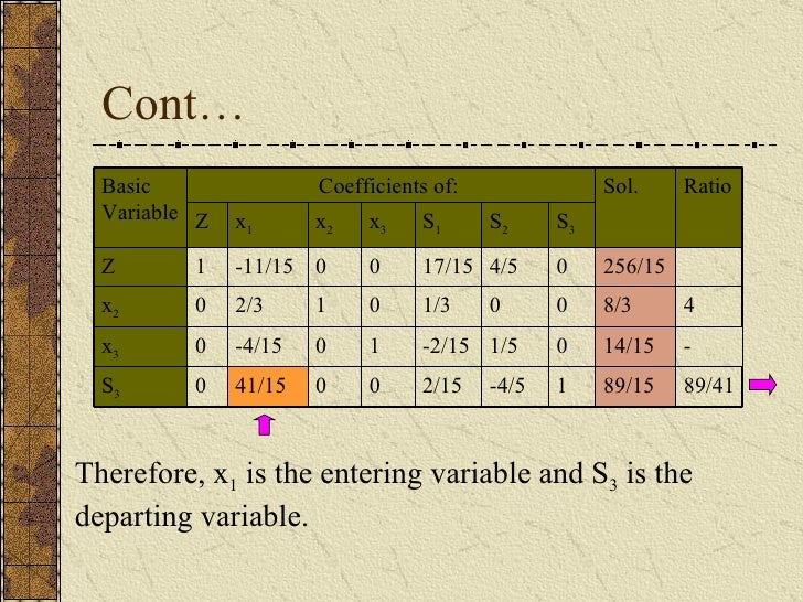 Cont… Therefore, x 1  is the entering variable and S 3  is the departing variable. 0 1 0 0 x 3 89/41 - 4 Ratio 89/15 1 -4/...